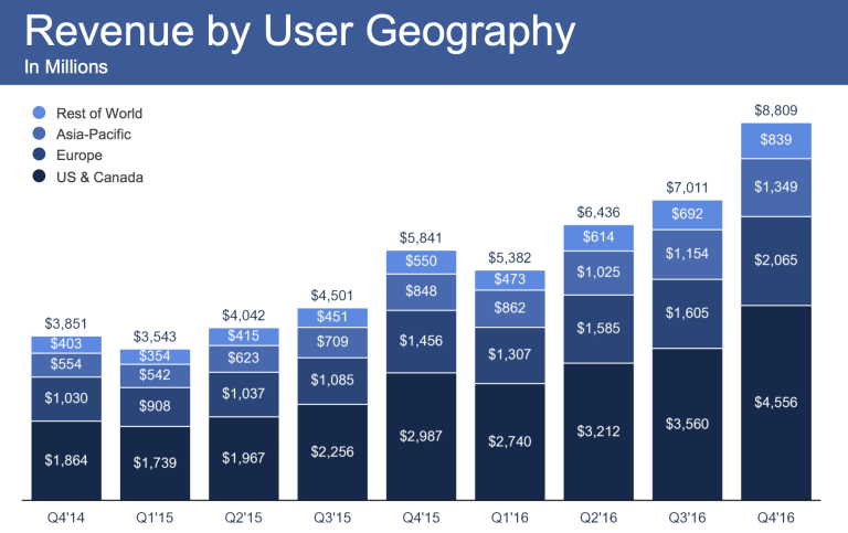 Facebook-Lite-crosses-200mn-monthly-active-users-fb-revenue