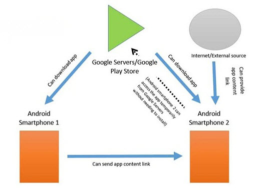 How Android Instant Apps work