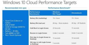 Microsoft may Unveil Chrome OS Rival - specifications comparison
