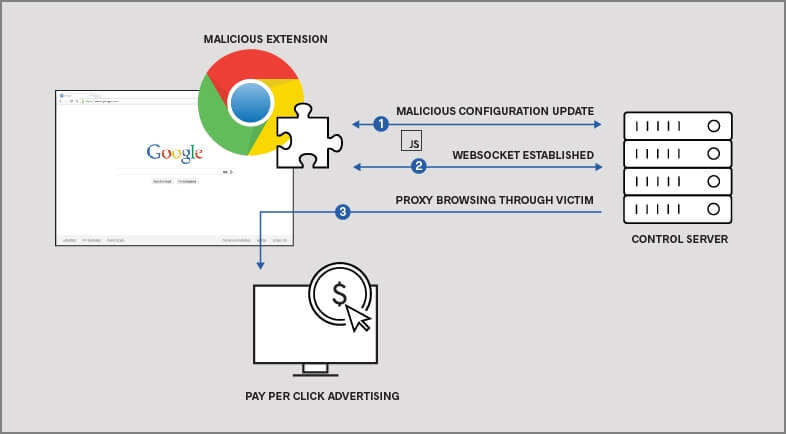 ICEBRG found Four Malicious Chrome Extensions